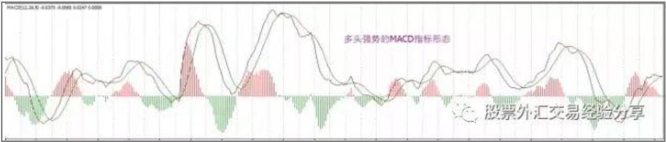 MACD指标研判价格的强弱方向